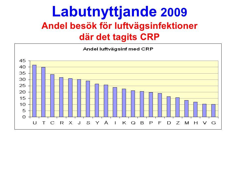 Labutnyttjande 2009 Andel besök för luftvägsinfektioner där det tagits CRP