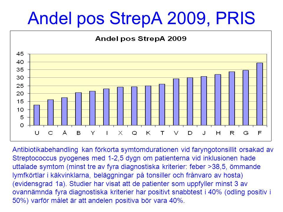 Andel pos StrepA 2009, PRIS