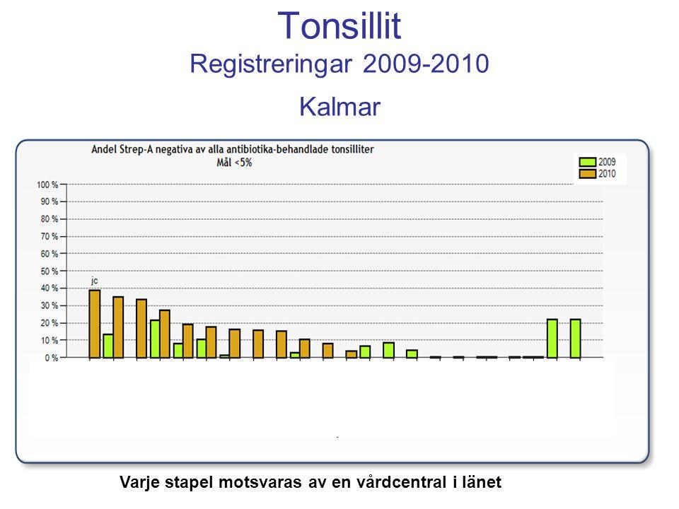 Tonsillit Registreringar 2009-2010 Kalmar