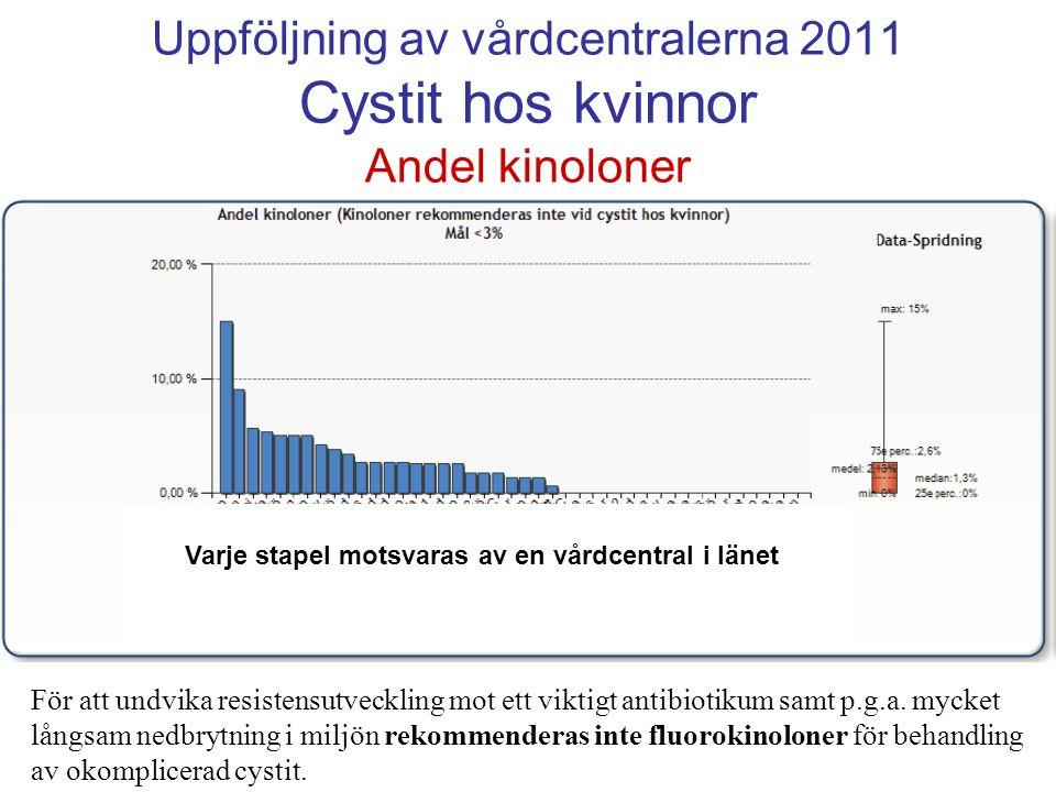 Uppföljning av vårdcentralerna 2011 Cystit hos kvinnor Andel kinoloner