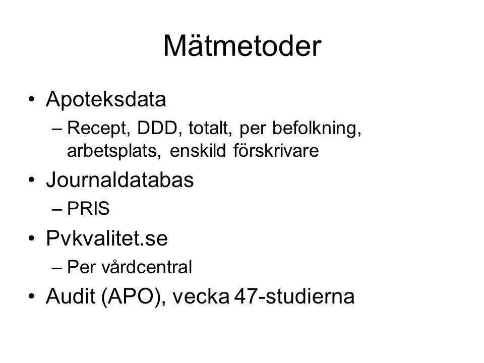 Mätmetoder Apoteksdata Journaldatabas Pvkvalitet.se