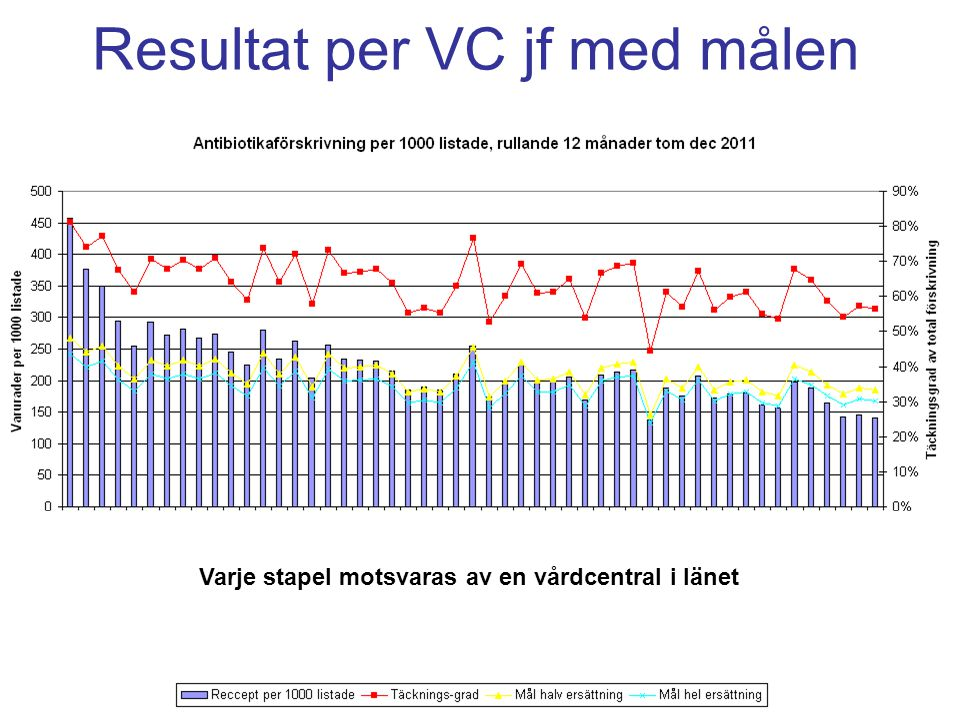 Resultat per VC jf med målen