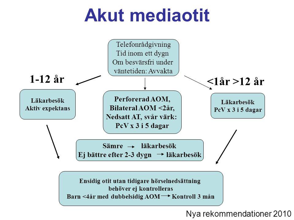 Akut mediaotit 1-12 år <1år >12 år Nya rekommendationer 2010