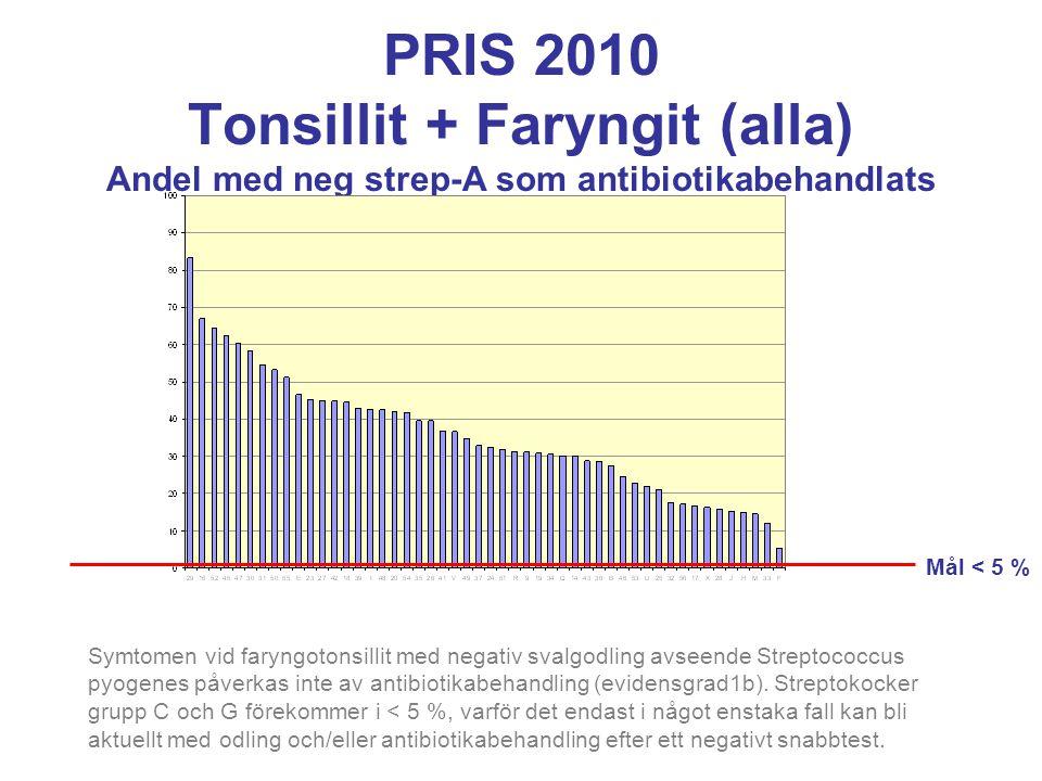 PRIS 2010 Tonsillit + Faryngit (alla) Andel med neg strep-A som antibiotikabehandlats