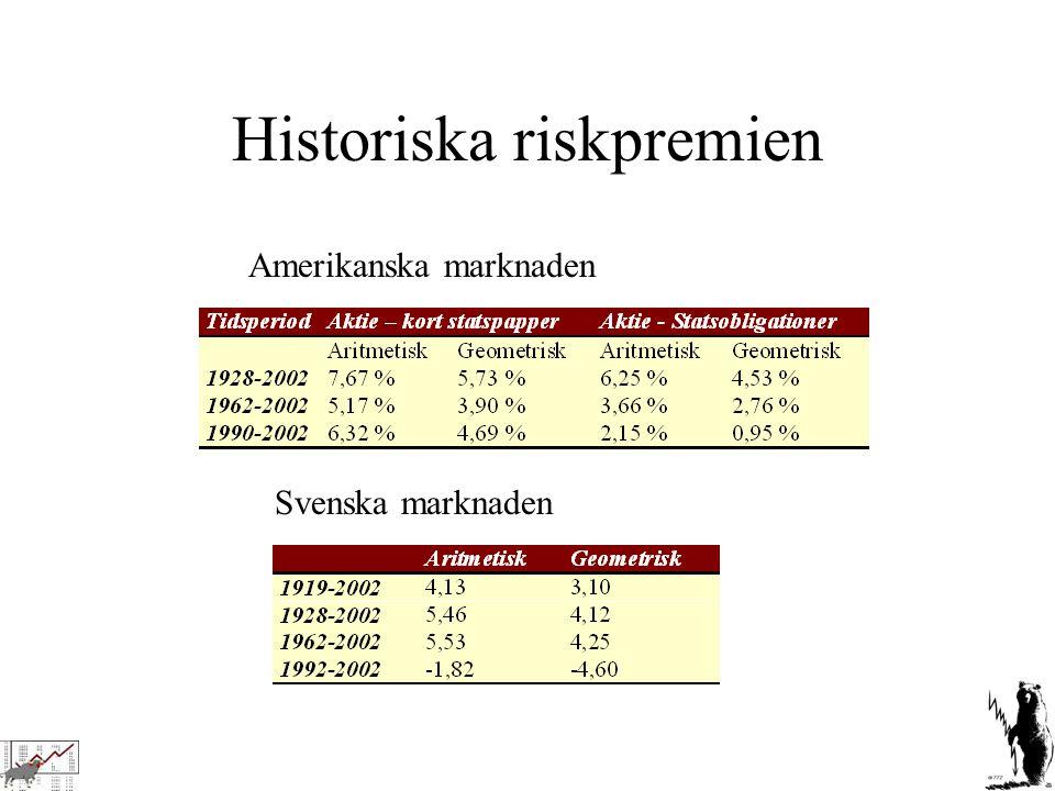 Historiska riskpremien