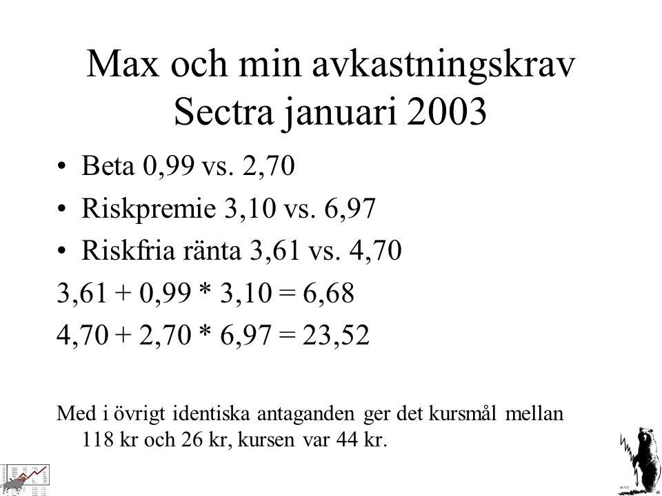 Max och min avkastningskrav Sectra januari 2003