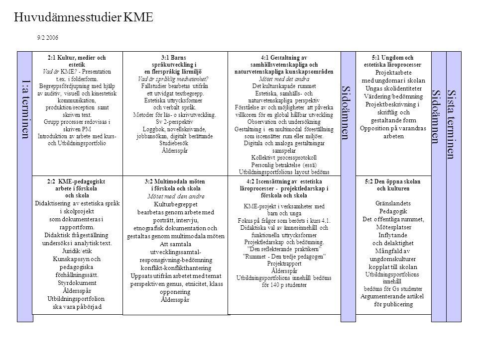 Huvudämnesstudier KME