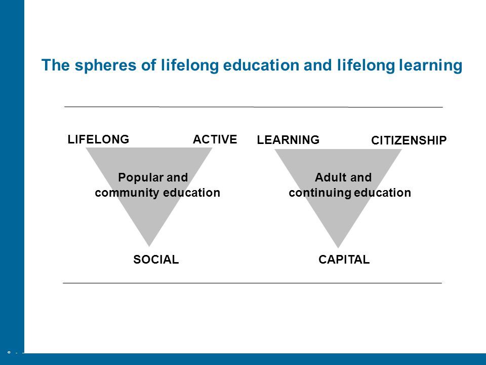 The spheres of lifelong education and lifelong learning