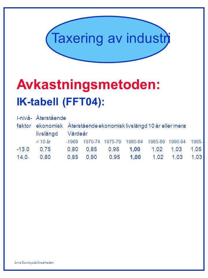 Avkastningsmetoden: IK-tabell (FFT04): I-nivå- Återstående