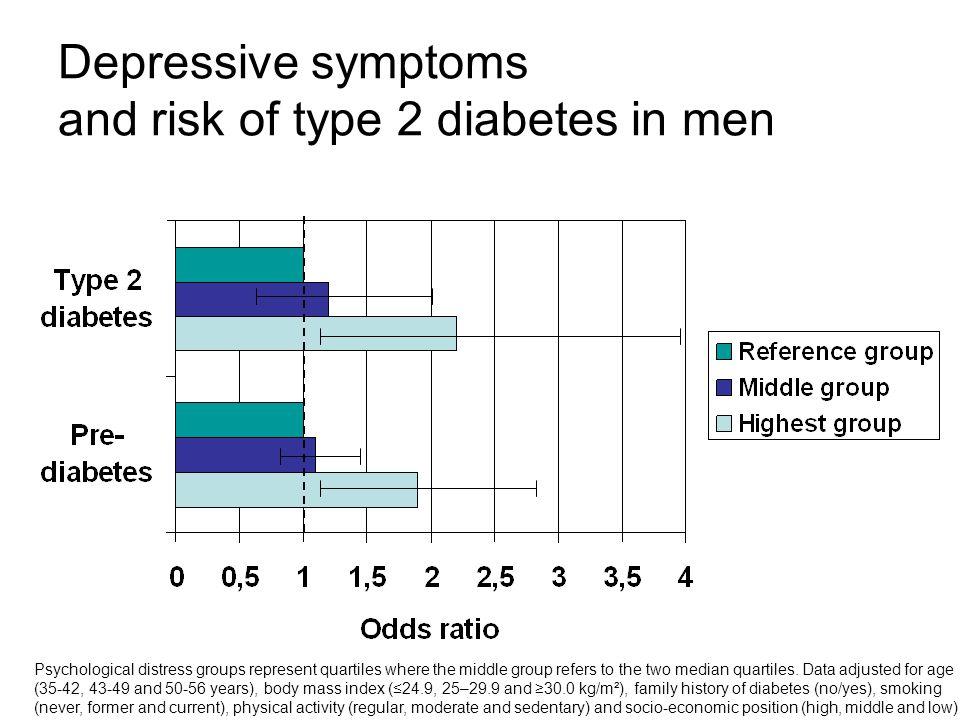 Depressive symptoms and risk of type 2 diabetes in men