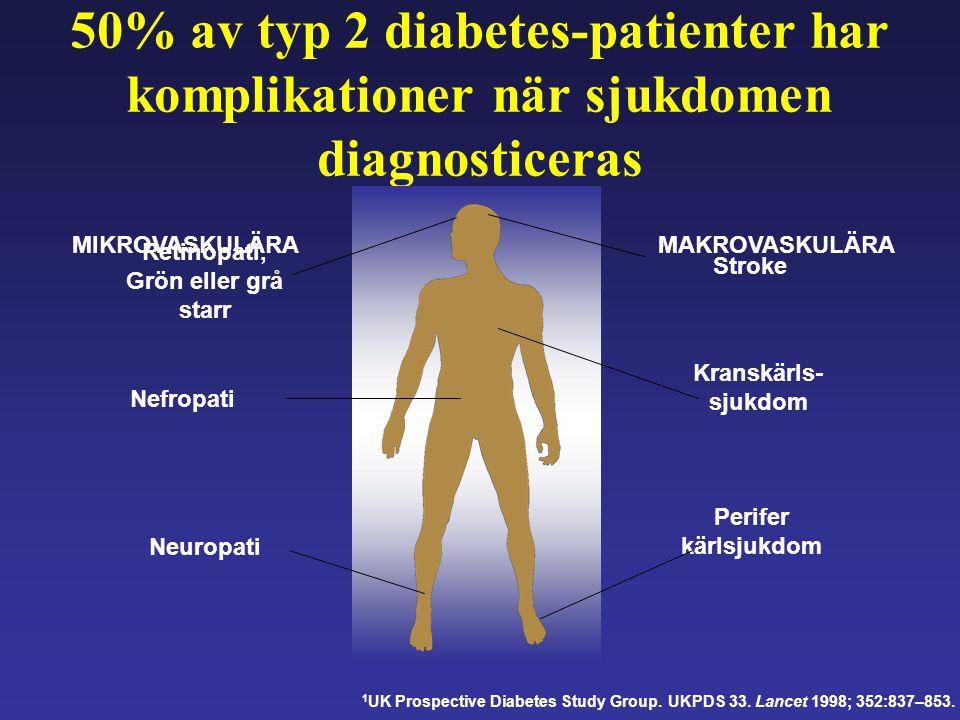 50% av typ 2 diabetes-patienter har komplikationer när sjukdomen diagnosticeras