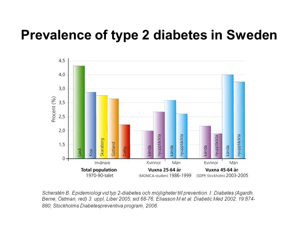 Prevalence of type 2 diabetes in Sweden