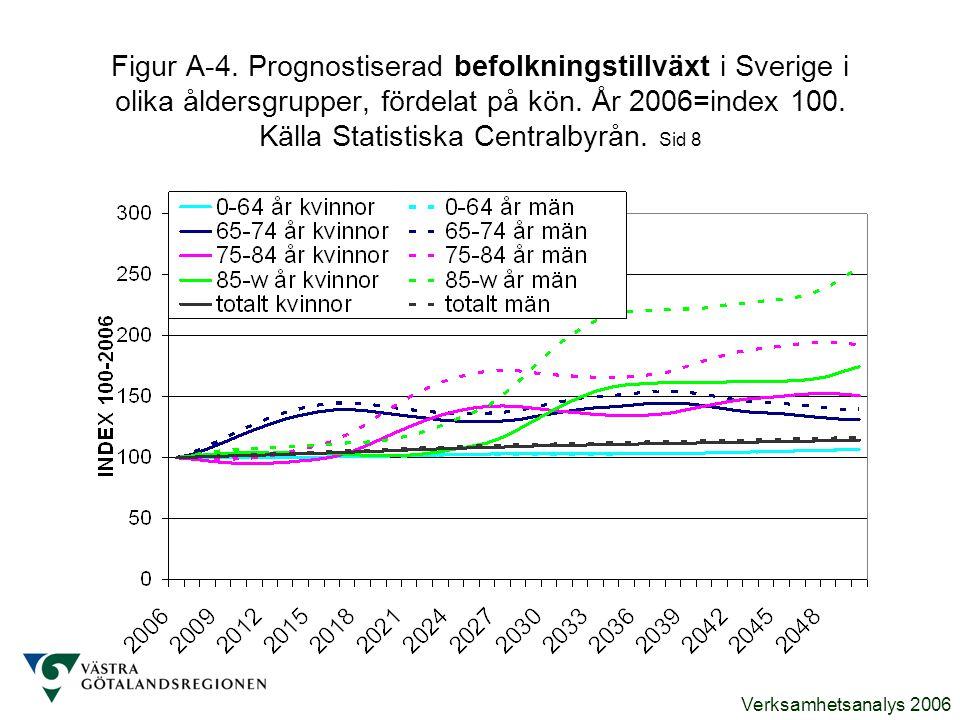 Figur A-4. Prognostiserad befolkningstillväxt i Sverige i olika åldersgrupper, fördelat på kön.