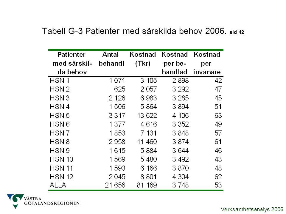 Tabell G-3 Patienter med särskilda behov 2006. sid 42