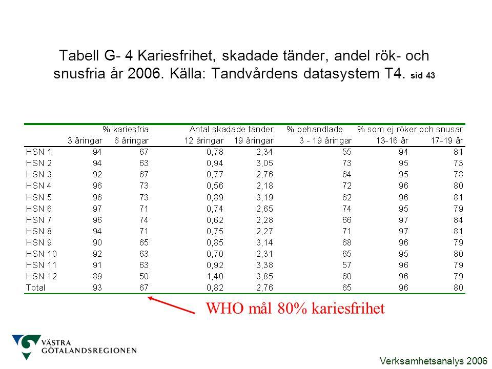 Tabell G- 4 Kariesfrihet, skadade tänder, andel rök- och snusfria år 2006. Källa: Tandvårdens datasystem T4. sid 43