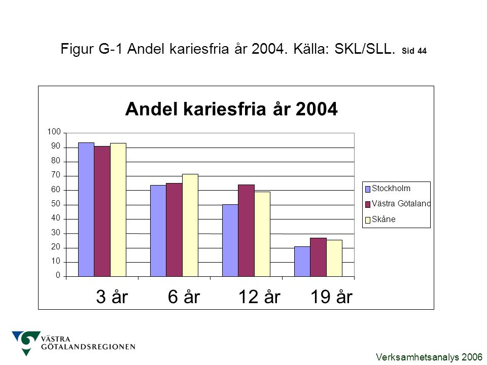 Figur G-1 Andel kariesfria år 2004. Källa: SKL/SLL. Sid 44