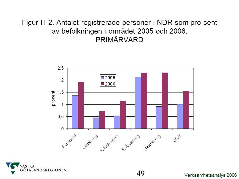 Figur H-2. Antalet registrerade personer i NDR som pro-cent av befolkningen i området 2005 och 2006. PRIMÄRVÅRD