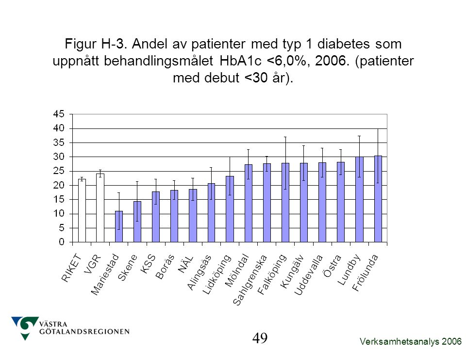 Figur H-3. Andel av patienter med typ 1 diabetes som uppnått behandlingsmålet HbA1c <6,0%, 2006. (patienter med debut <30 år).