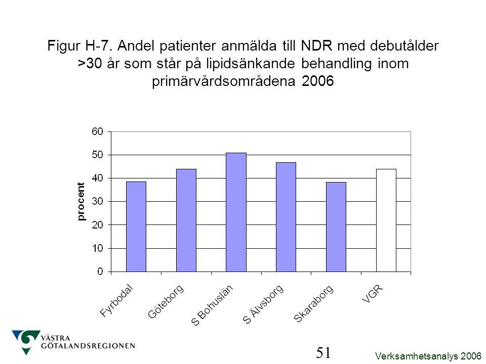 Figur H-7. Andel patienter anmälda till NDR med debutålder >30 år som står på lipidsänkande behandling inom primärvårdsområdena 2006