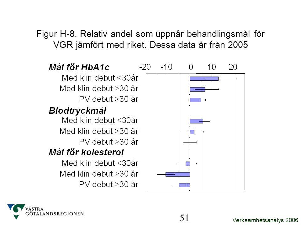 Figur H-8. Relativ andel som uppnår behandlingsmål för VGR jämfört med riket. Dessa data är från 2005