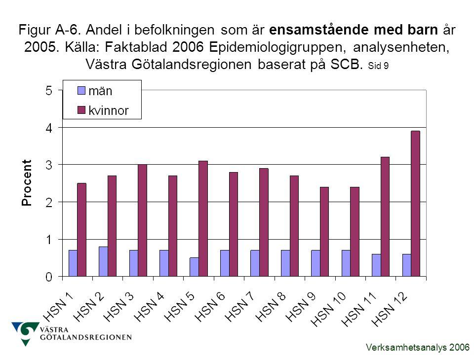 Figur A-6. Andel i befolkningen som är ensamstående med barn år 2005