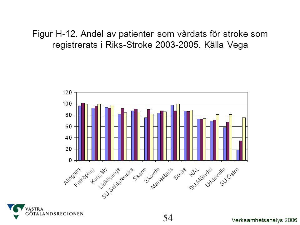 Figur H-12. Andel av patienter som vårdats för stroke som registrerats i Riks-Stroke 2003-2005. Källa Vega