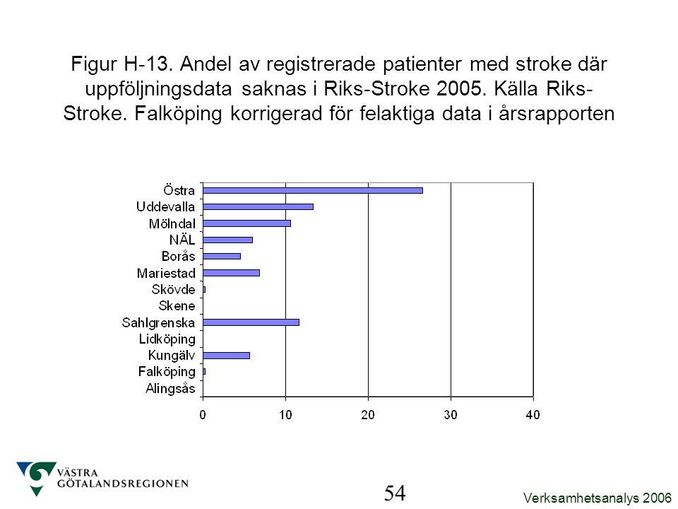 Figur H-13. Andel av registrerade patienter med stroke där uppföljningsdata saknas i Riks-Stroke 2005. Källa Riks-Stroke. Falköping korrigerad för felaktiga data i årsrapporten