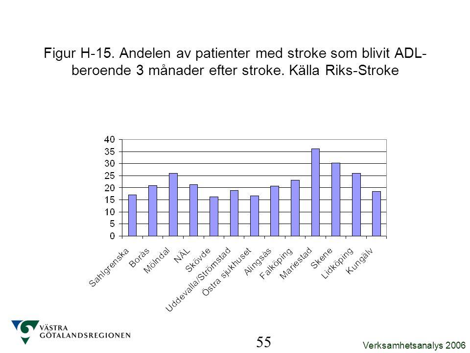 Figur H-15. Andelen av patienter med stroke som blivit ADL-beroende 3 månader efter stroke. Källa Riks-Stroke