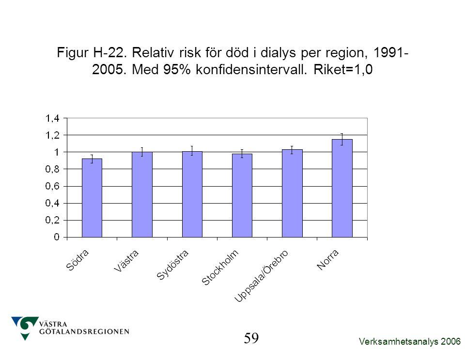 Figur H-22. Relativ risk för död i dialys per region, 1991-2005