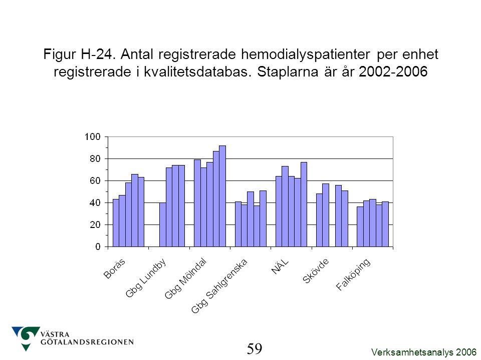 Figur H-24. Antal registrerade hemodialyspatienter per enhet registrerade i kvalitetsdatabas. Staplarna är år 2002-2006