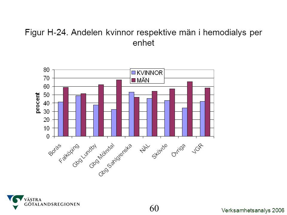 Figur H-24. Andelen kvinnor respektive män i hemodialys per enhet