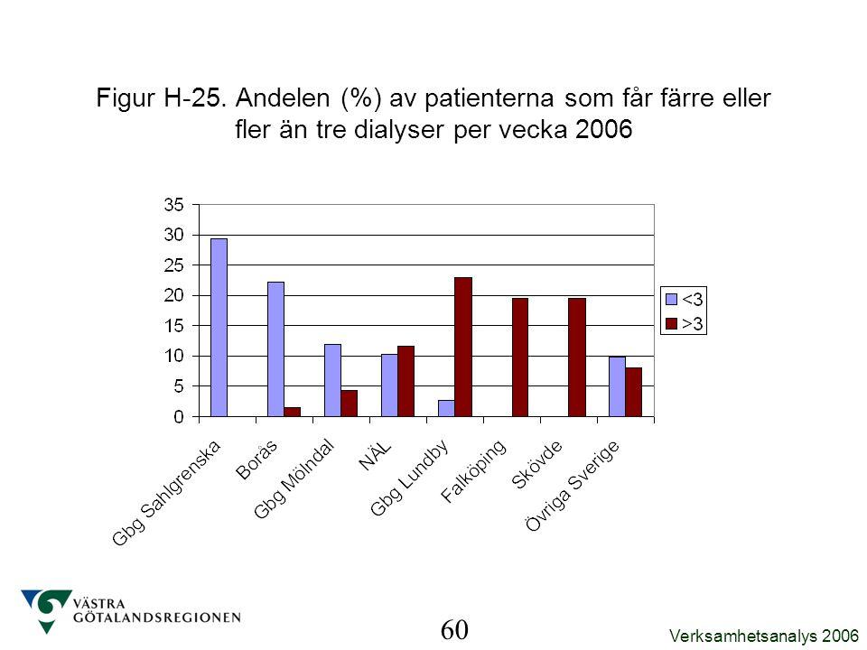 Figur H-25. Andelen (%) av patienterna som får färre eller fler än tre dialyser per vecka 2006