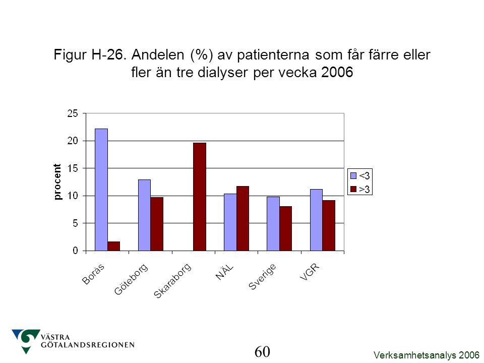 Figur H-26. Andelen (%) av patienterna som får färre eller fler än tre dialyser per vecka 2006