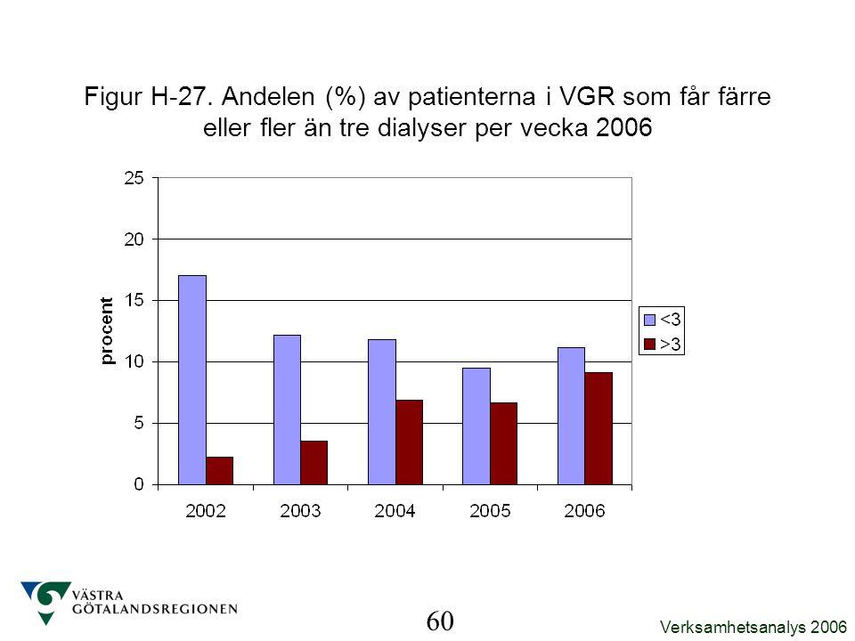 Figur H-27. Andelen (%) av patienterna i VGR som får färre eller fler än tre dialyser per vecka 2006