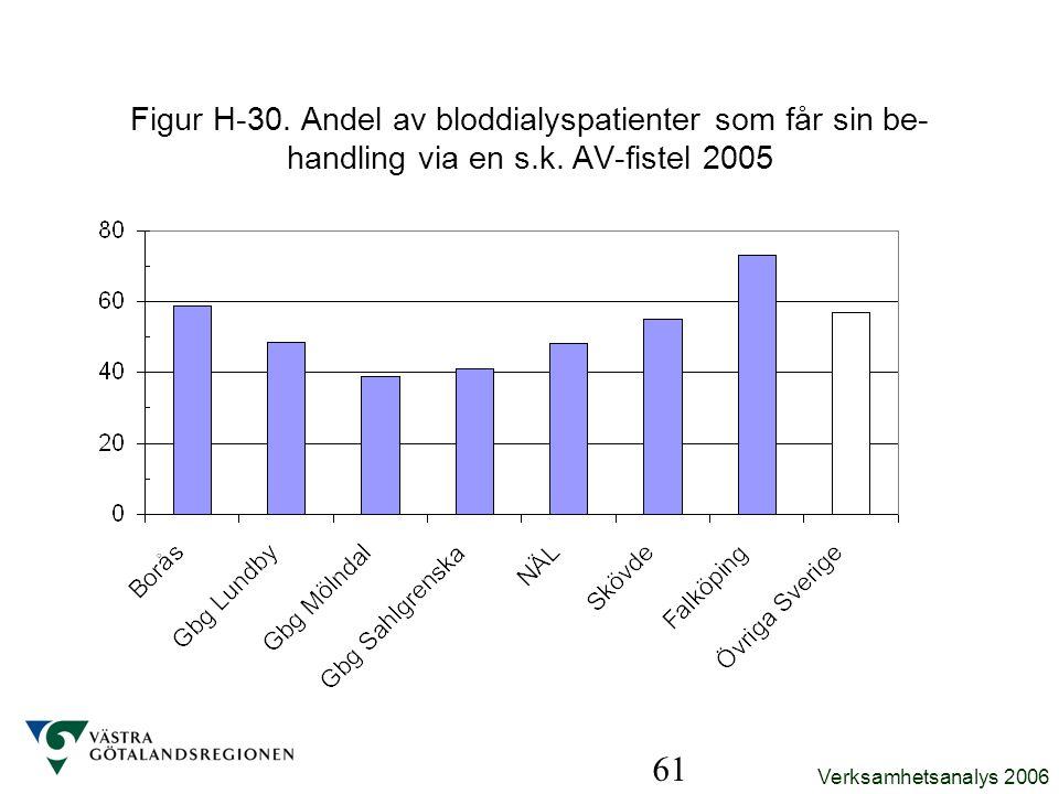 Figur H-30. Andel av bloddialyspatienter som får sin be-handling via en s.k. AV-fistel 2005