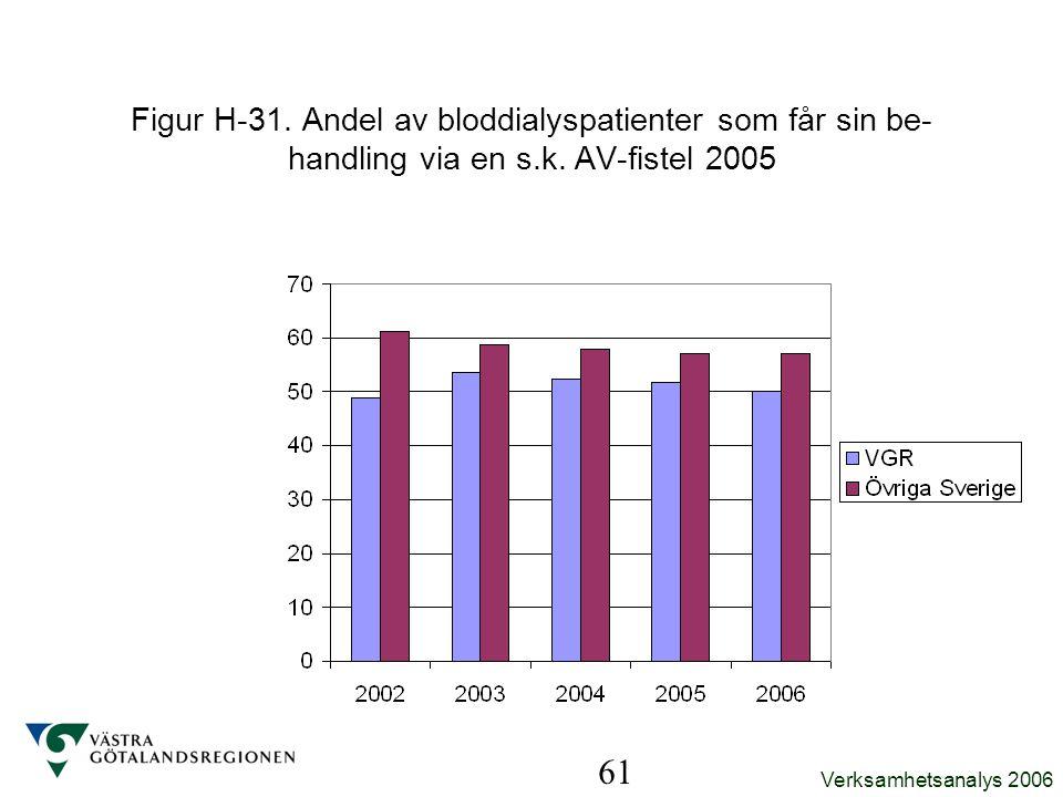 Figur H-31. Andel av bloddialyspatienter som får sin be-handling via en s.k. AV-fistel 2005