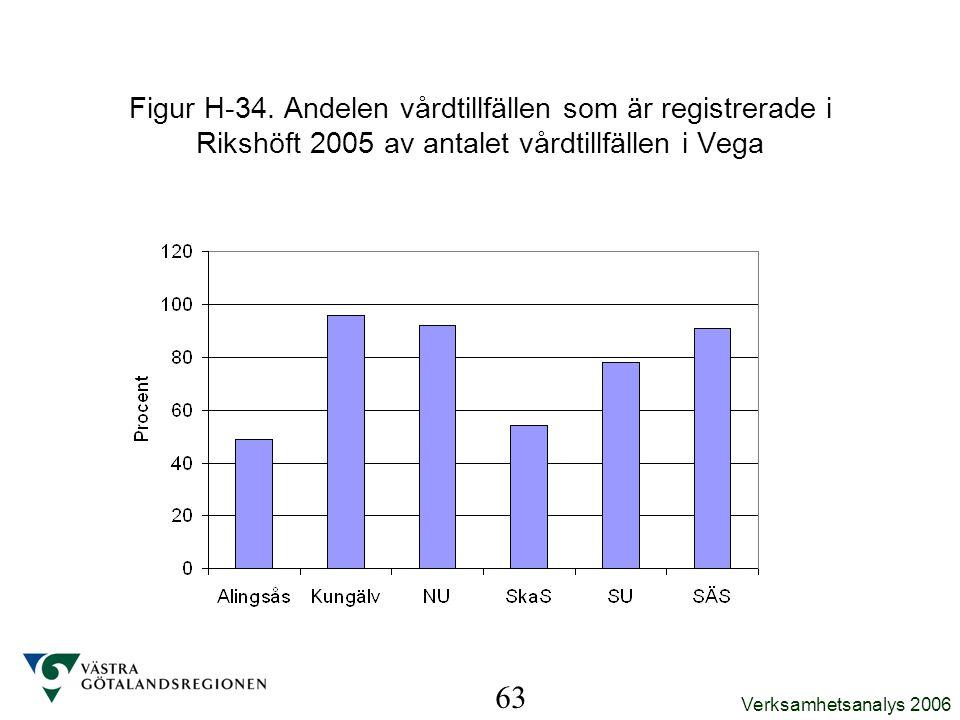 Figur H-34. Andelen vårdtillfällen som är registrerade i Rikshöft 2005 av antalet vårdtillfällen i Vega