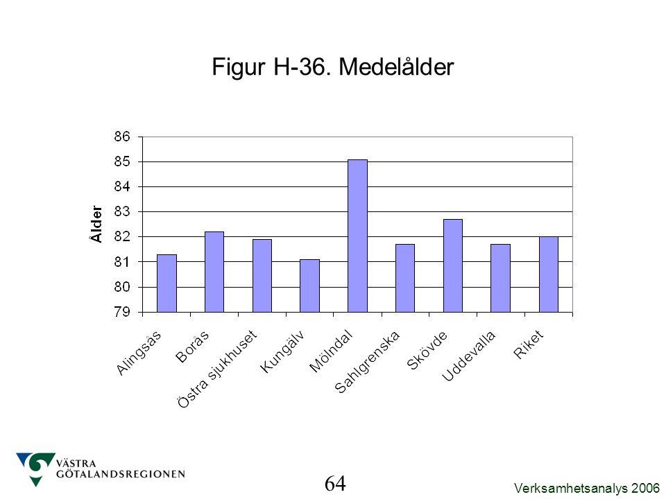 Figur H-36. Medelålder 64