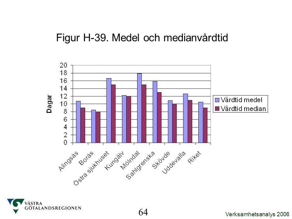 Figur H-39. Medel och medianvårdtid