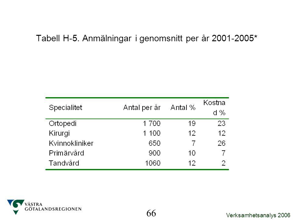 Tabell H-5. Anmälningar i genomsnitt per år 2001-2005*