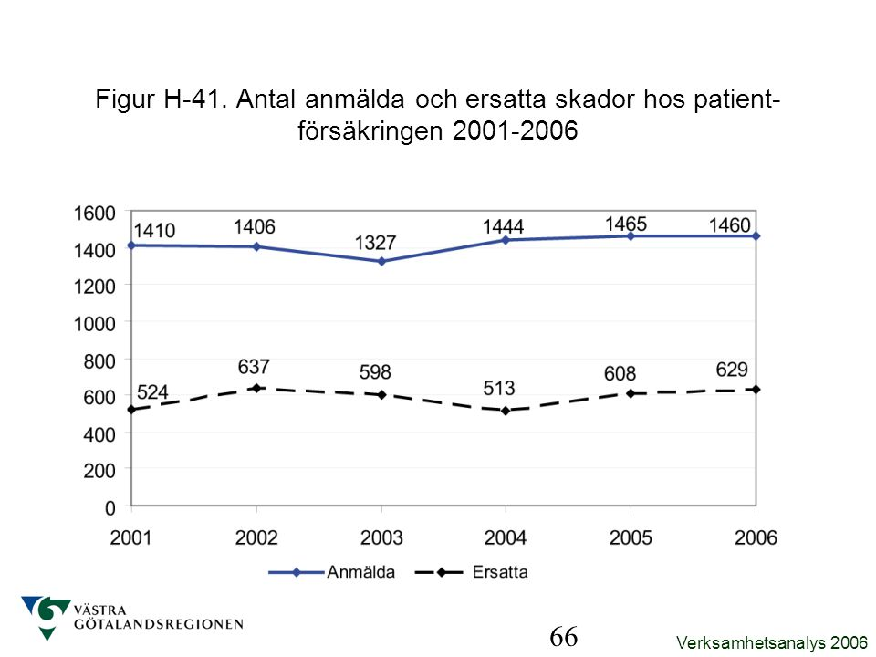 Figur H-41. Antal anmälda och ersatta skador hos patient-försäkringen 2001-2006