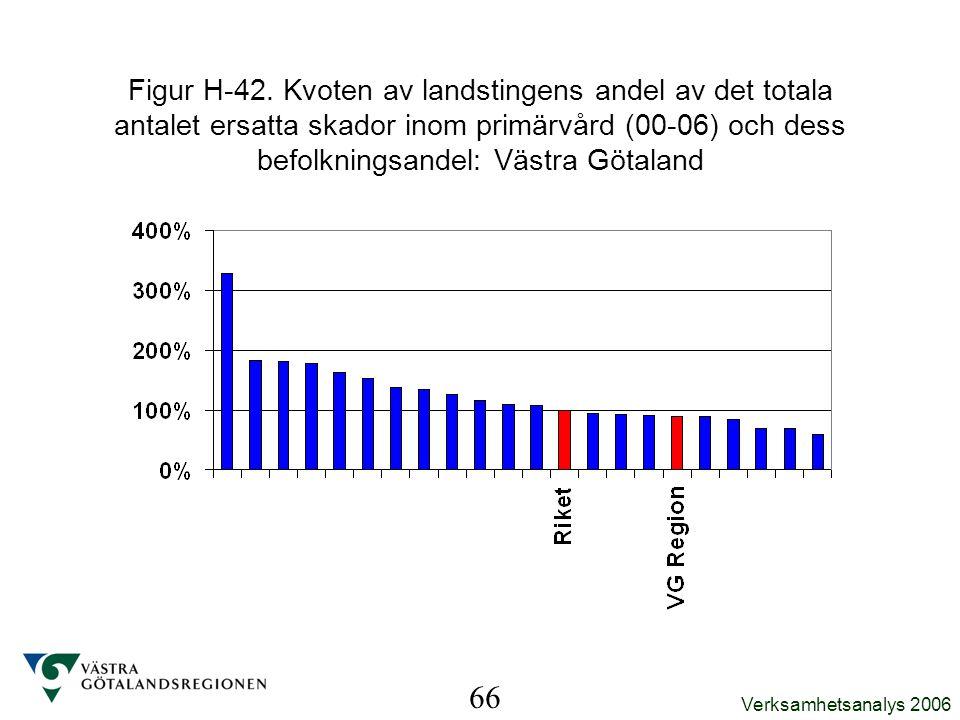 Figur H-42. Kvoten av landstingens andel av det totala antalet ersatta skador inom primärvård (00-06) och dess befolkningsandel: Västra Götaland