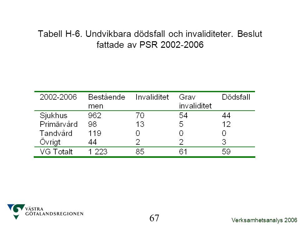 Tabell H-6. Undvikbara dödsfall och invaliditeter