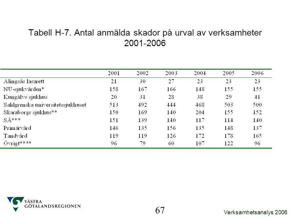 Tabell H-7. Antal anmälda skador på urval av verksamheter 2001-2006