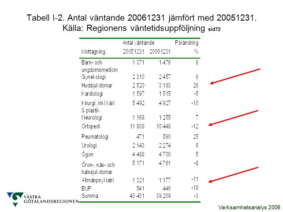 Tabell I-2. Antal väntande 20061231 jämfört med 20051231