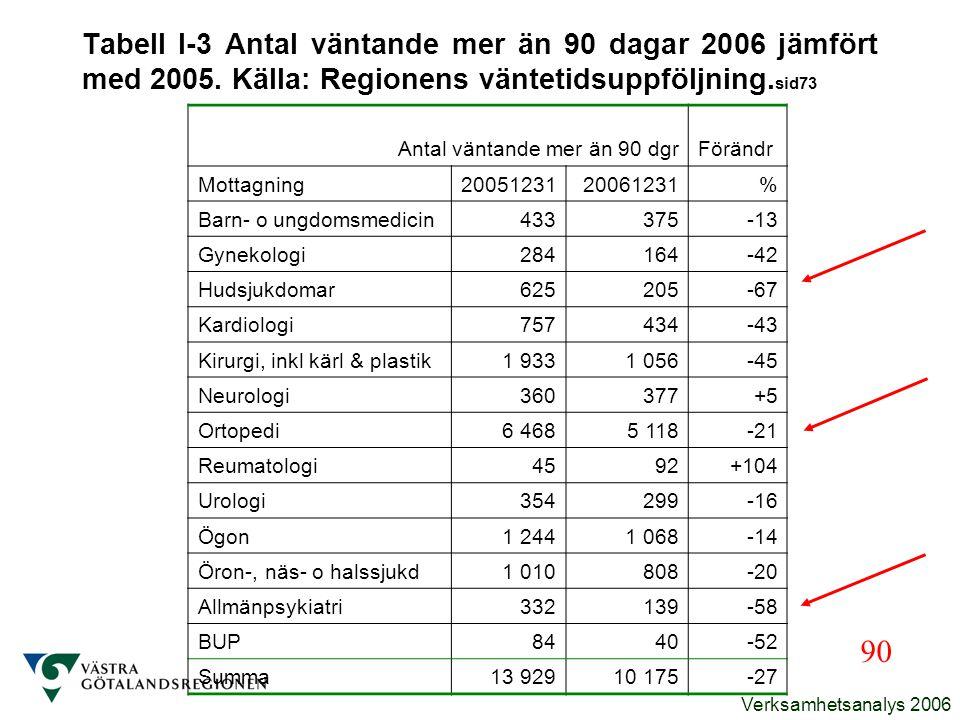 Tabell I-3 Antal väntande mer än 90 dagar 2006 jämfört med 2005