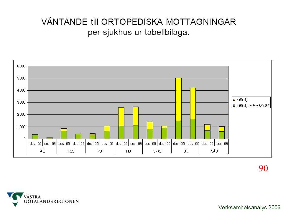 VÄNTANDE till ORTOPEDISKA MOTTAGNINGAR per sjukhus ur tabellbilaga.