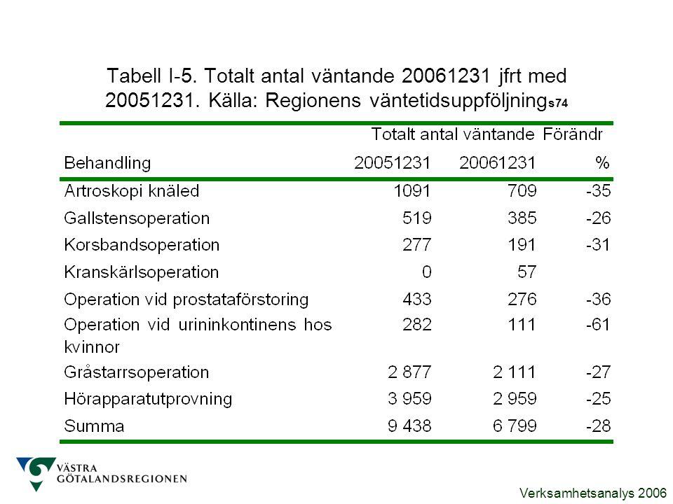 Tabell I-5. Totalt antal väntande 20061231 jfrt med 20051231