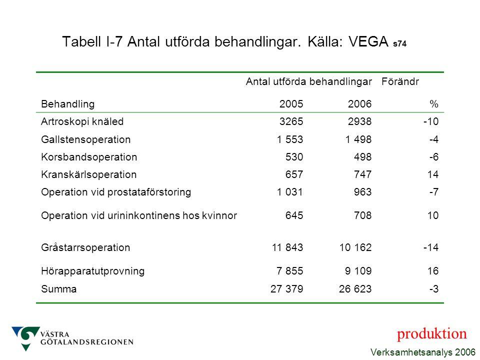 Tabell I-7 Antal utförda behandlingar. Källa: VEGA s74