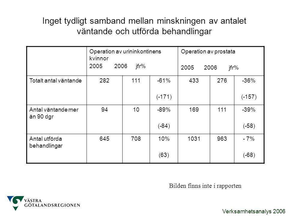 Inget tydligt samband mellan minskningen av antalet väntande och utförda behandlingar